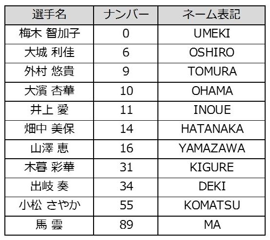 HP-ユニフォームネーム表2